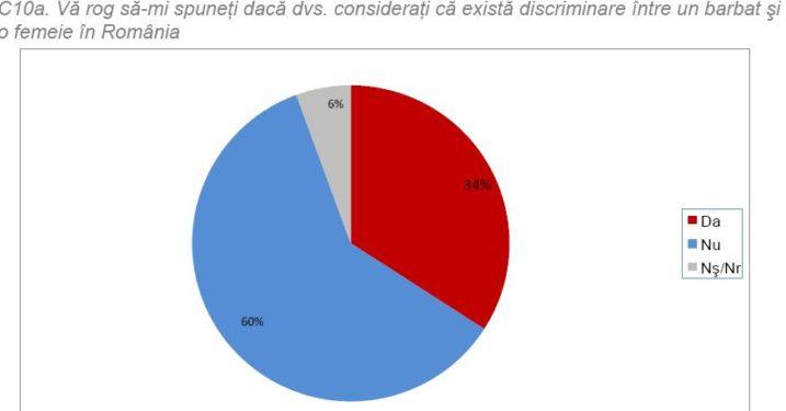 Discriminarea la români în 2012