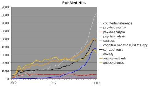 Evoluţia popularităţii psihanalizei în ultimele decenii