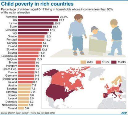 Unul din patru copii români se află sub pragul sărăciei
