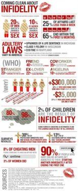 Infidelitatea în statistici