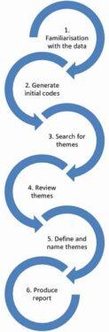 abordarea în şase etape a analizei tematice